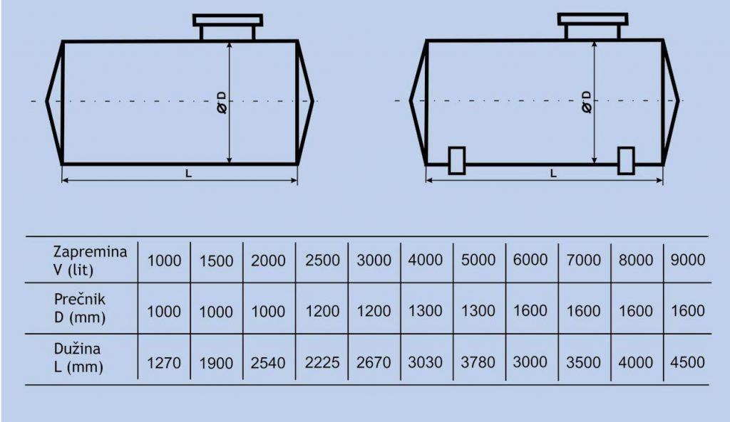 tabela-horizontalni-rezervoari-cisterne