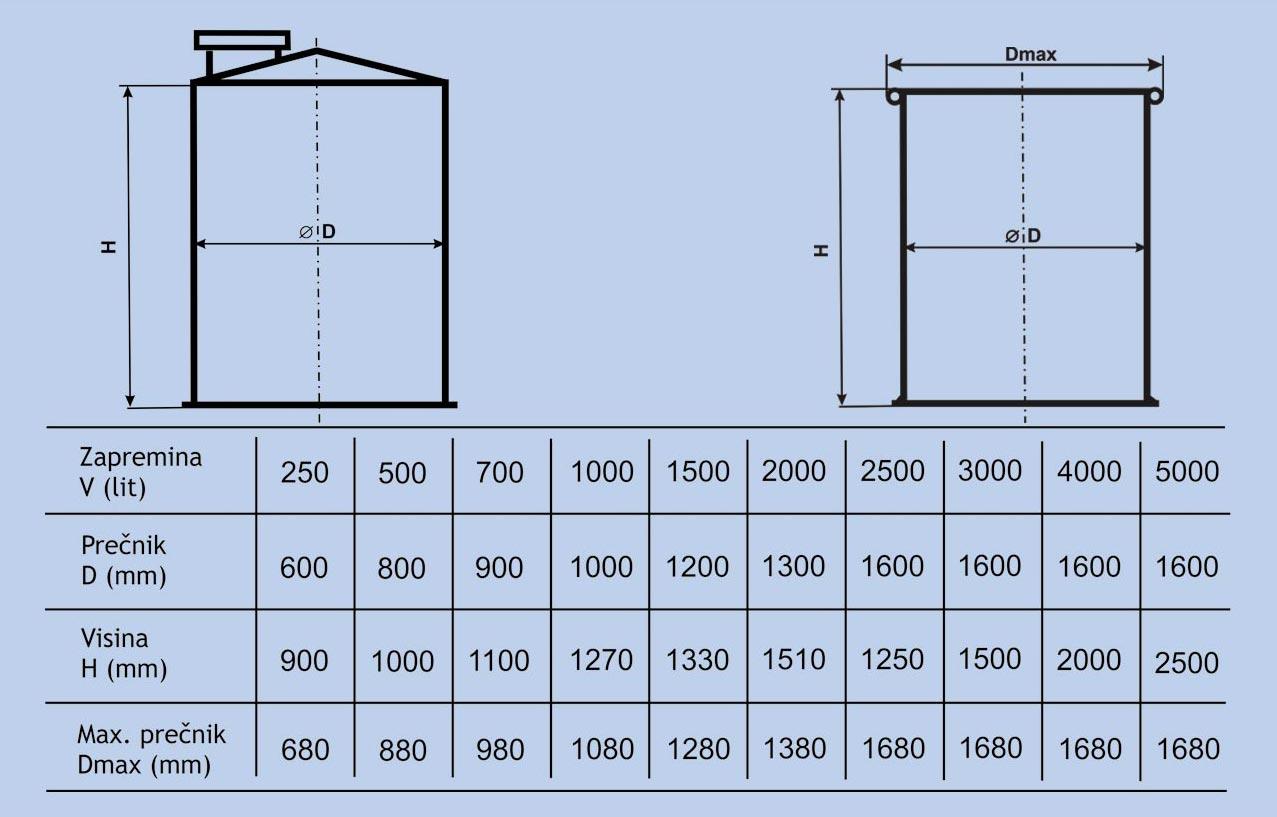 tabela-plasticni-rezervoari